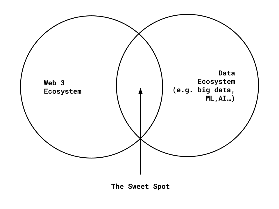 Identifying Initial Web3 Data Providers