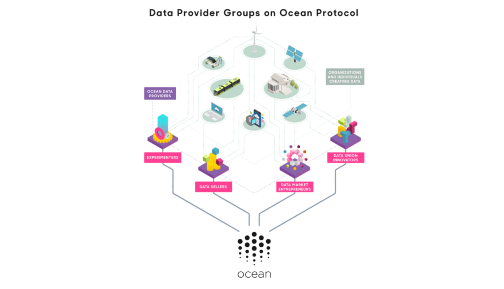 Introducing 4 data provider groups that feed data into Ocean Protocol